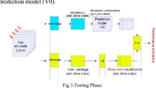 Mobile application software defect prediction semantic scholar figure 3 ccuart Image collections