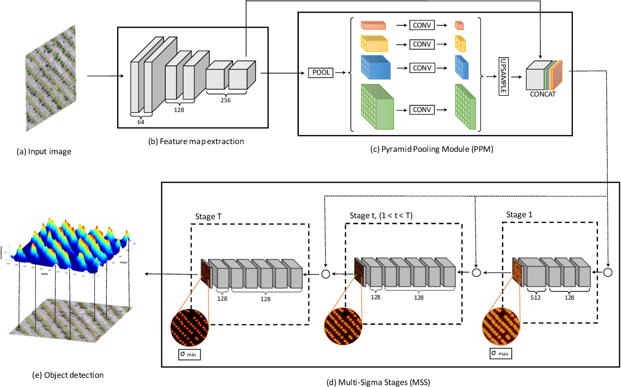 Figure 1 for Counting and Locating High-Density Objects Using Convolutional Neural Network