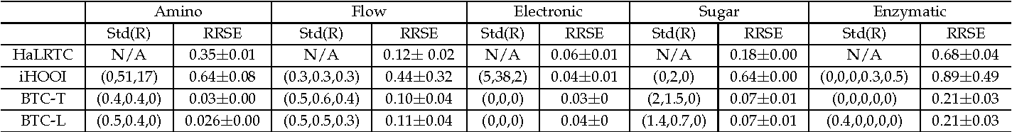 Figure 4 for Bayesian Sparse Tucker Models for Dimension Reduction and Tensor Completion