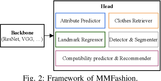 Figure 1 for MMFashion: An Open-Source Toolbox for Visual Fashion Analysis