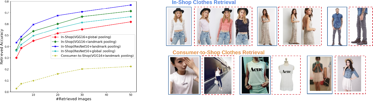 Figure 3 for MMFashion: An Open-Source Toolbox for Visual Fashion Analysis
