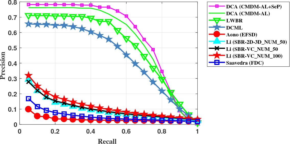 Figure 4 for Deep Cross-modality Adaptation via Semantics Preserving Adversarial Learning for Sketch-based 3D Shape Retrieval