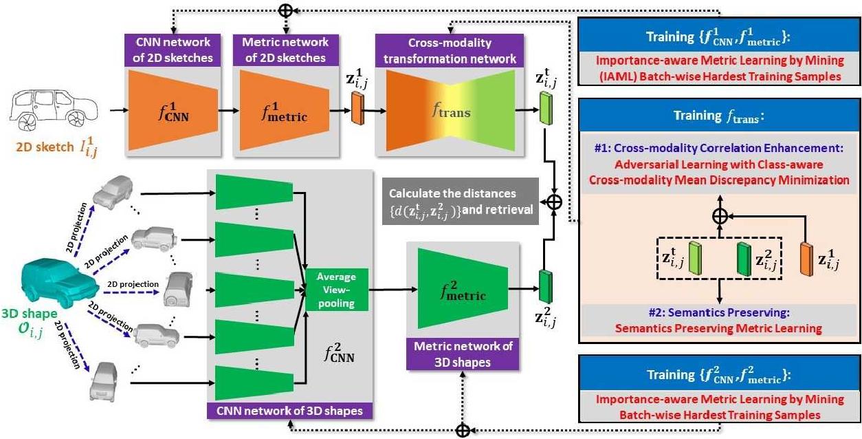 Figure 1 for Deep Cross-modality Adaptation via Semantics Preserving Adversarial Learning for Sketch-based 3D Shape Retrieval