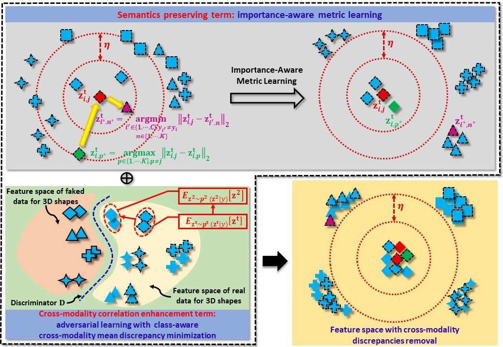 Figure 2 for Deep Cross-modality Adaptation via Semantics Preserving Adversarial Learning for Sketch-based 3D Shape Retrieval