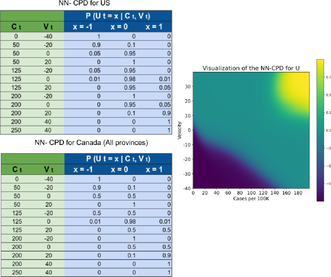 Figure 4 for SIMLR: Machine Learning inside the SIR model for COVID-19 Forecasting