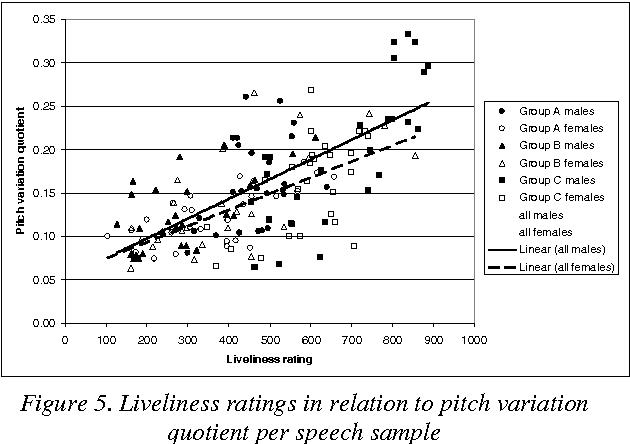 Figure 5 From Measuring Liveliness In Presentation Speech Semantic