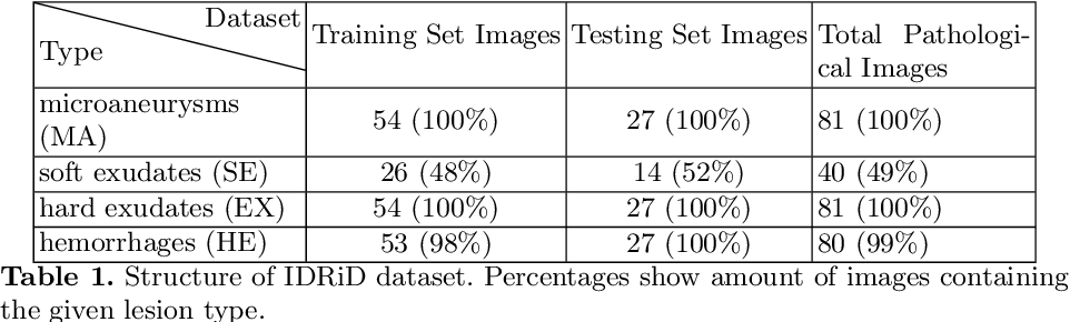 Figure 2 for Improving Lesion Segmentation for Diabetic Retinopathy using Adversarial Learning