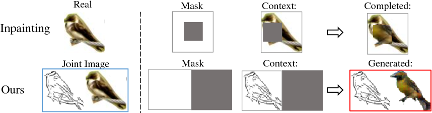 Figure 3 for Image Generation from Sketch Constraint Using Contextual GAN