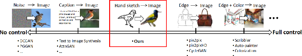 Figure 4 for Image Generation from Sketch Constraint Using Contextual GAN