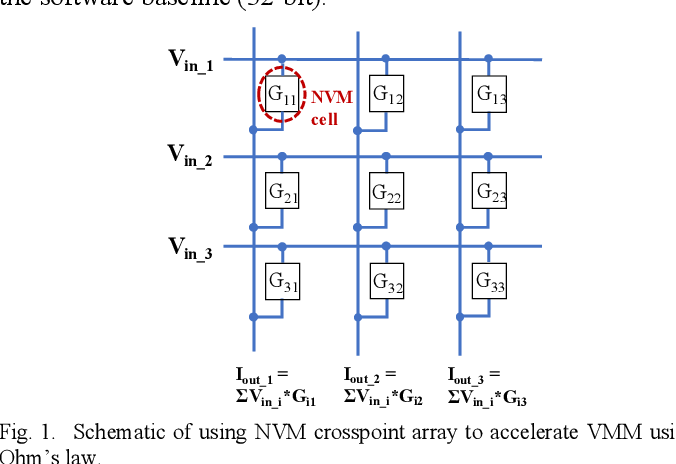 Figure 1 for Non-Volatile Memory Array Based Quantization- and Noise-Resilient LSTM Neural Networks