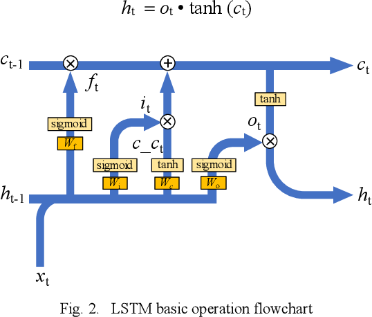Figure 2 for Non-Volatile Memory Array Based Quantization- and Noise-Resilient LSTM Neural Networks