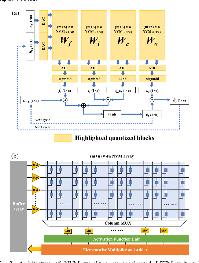 Figure 3 for Non-Volatile Memory Array Based Quantization- and Noise-Resilient LSTM Neural Networks