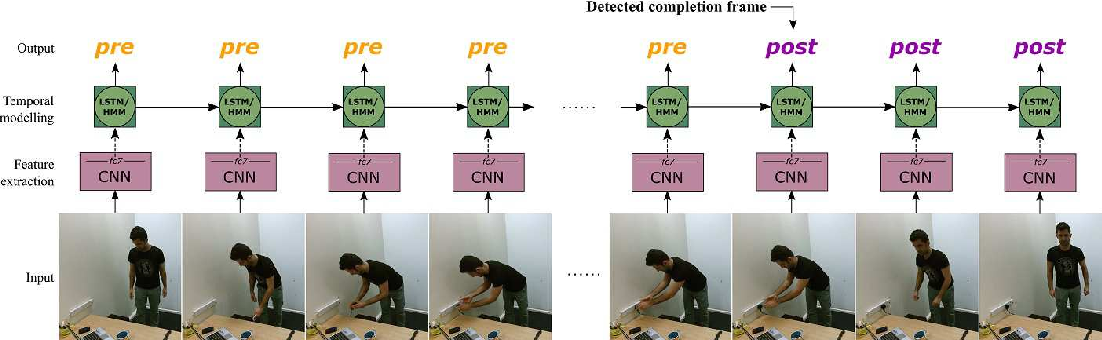 Figure 3 for Detecting the Moment of Completion: Temporal Models for Localising Action Completion