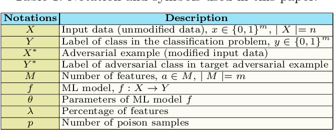 Figure 1 for Can Machine Learning Model with Static Features be Fooled: an Adversarial Machine Learning Approach
