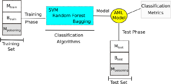 Figure 2 for Can Machine Learning Model with Static Features be Fooled: an Adversarial Machine Learning Approach