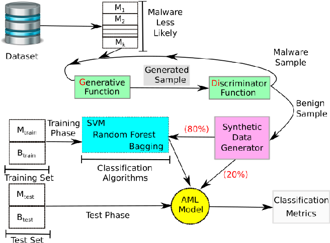 Figure 3 for Can Machine Learning Model with Static Features be Fooled: an Adversarial Machine Learning Approach