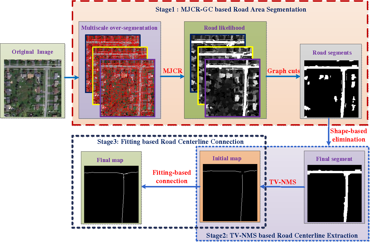 Figure 1 for Accurate Urban Road Centerline Extraction from VHR Imagery via Multiscale Segmentation and Tensor Voting