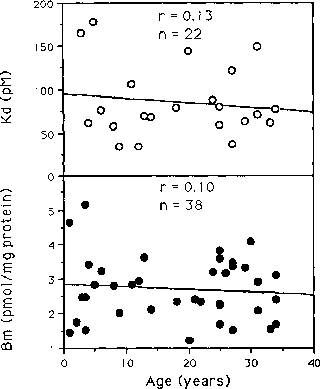 Fig. 2. Receptor affinity (top) and number (bottom), determined with 3H-QNB, as a function of age. Neither parameter correlates with age.