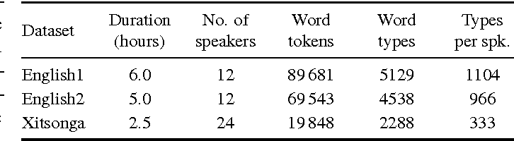 Figure 2 for A segmental framework for fully-unsupervised large-vocabulary speech recognition