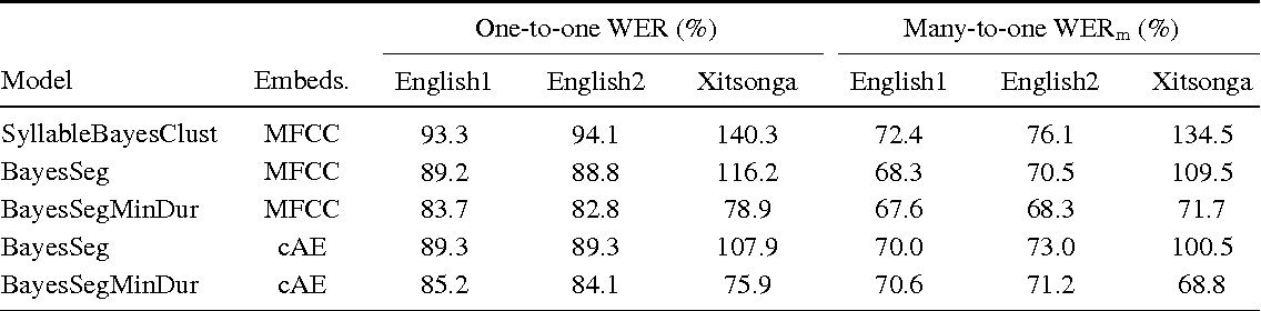 Figure 4 for A segmental framework for fully-unsupervised large-vocabulary speech recognition