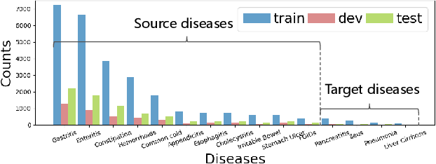 Figure 1 for Graph-Evolving Meta-Learning for Low-Resource Medical Dialogue Generation