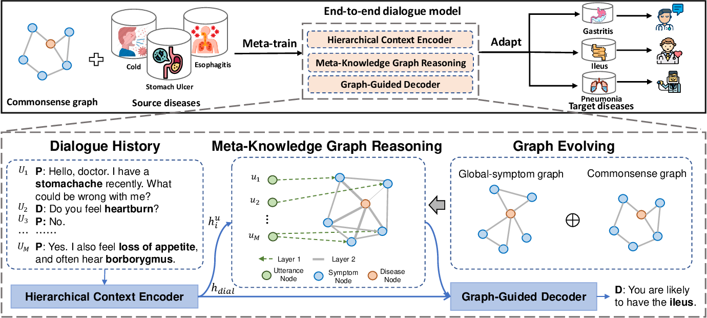 Figure 3 for Graph-Evolving Meta-Learning for Low-Resource Medical Dialogue Generation