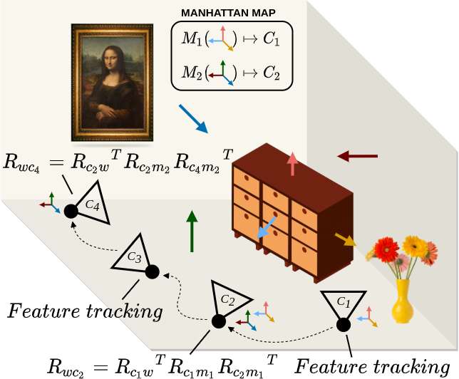 Figure 3 for ManhattanSLAM: Robust Planar Tracking and Mapping Leveraging Mixture of Manhattan Frames