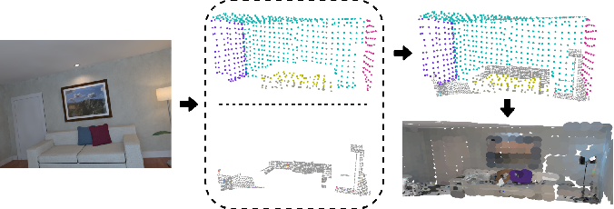 Figure 4 for ManhattanSLAM: Robust Planar Tracking and Mapping Leveraging Mixture of Manhattan Frames