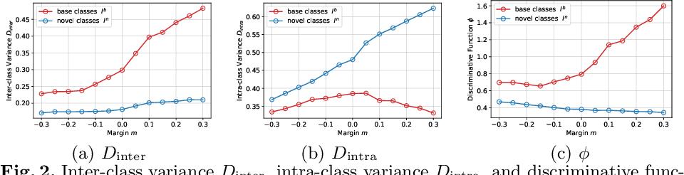 Figure 3 for Negative Margin Matters: Understanding Margin in Few-shot Classification