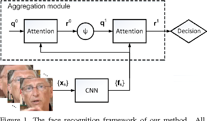 Figure 1 for Neural Aggregation Network for Video Face Recognition