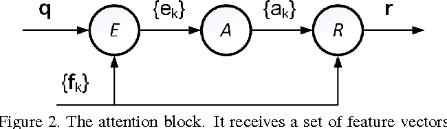 Figure 3 for Neural Aggregation Network for Video Face Recognition