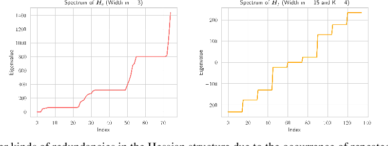 Figure 2 for Analytic Insights into Structure and Rank of Neural Network Hessian Maps