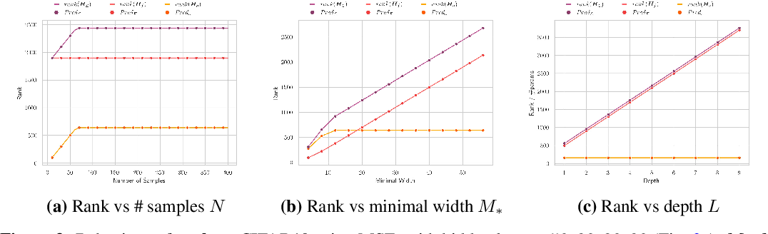Figure 3 for Analytic Insights into Structure and Rank of Neural Network Hessian Maps