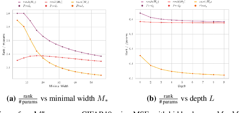 Figure 4 for Analytic Insights into Structure and Rank of Neural Network Hessian Maps