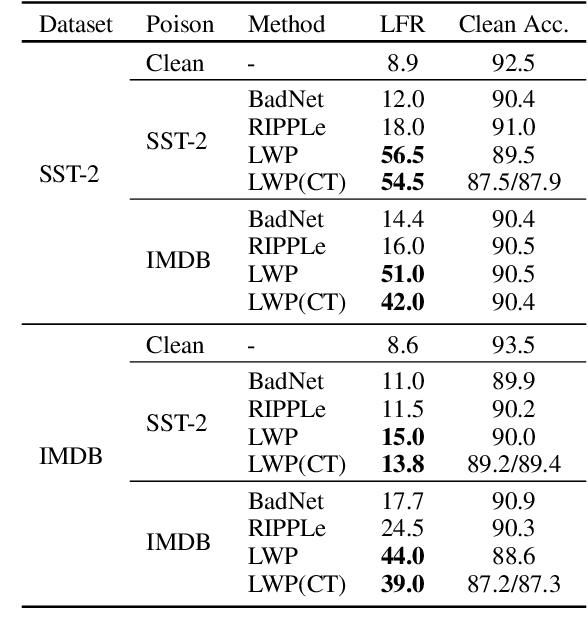 Figure 3 for Backdoor Attacks on Pre-trained Models by Layerwise Weight Poisoning