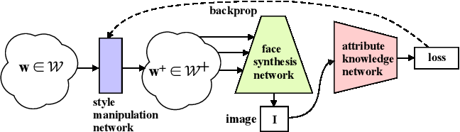 Figure 3 for GuidedStyle: Attribute Knowledge Guided Style Manipulation for Semantic Face Editing