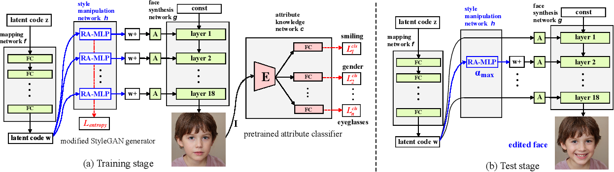 Figure 4 for GuidedStyle: Attribute Knowledge Guided Style Manipulation for Semantic Face Editing