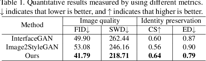 Figure 2 for GuidedStyle: Attribute Knowledge Guided Style Manipulation for Semantic Face Editing