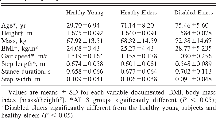 Table 2. Demographic and spatiotemporal data for subject groups