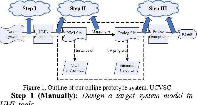 Ucvsc A Formal Approach To Uml Class Diagram Online Verification