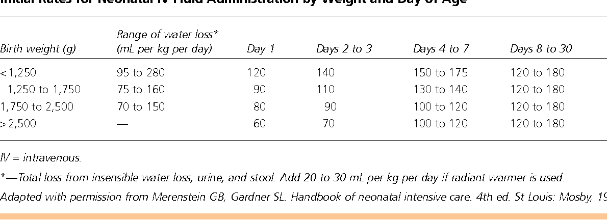 Table 4 From Common Issues In The Care Of Sick Neonates Semantic