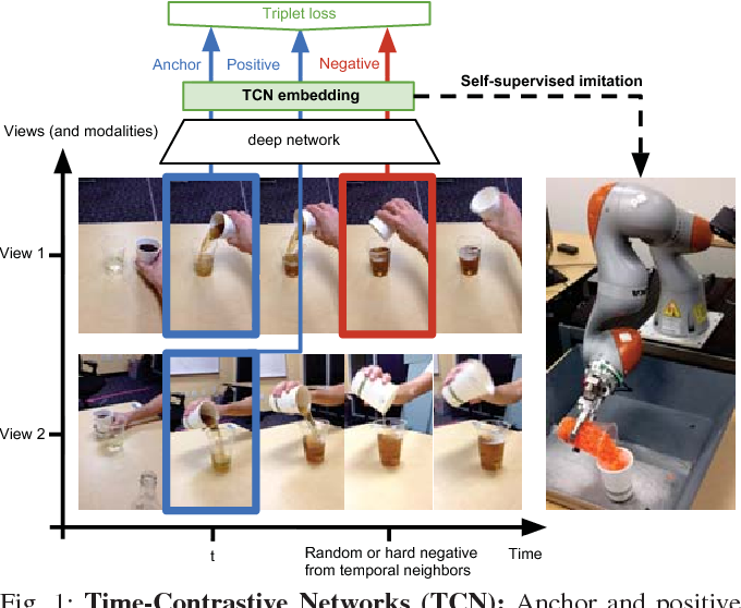 Figure 1 for Time-Contrastive Networks: Self-Supervised Learning from Video