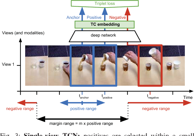 Figure 3 for Time-Contrastive Networks: Self-Supervised Learning from Video