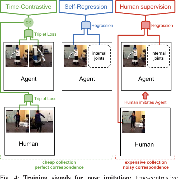 Figure 4 for Time-Contrastive Networks: Self-Supervised Learning from Video