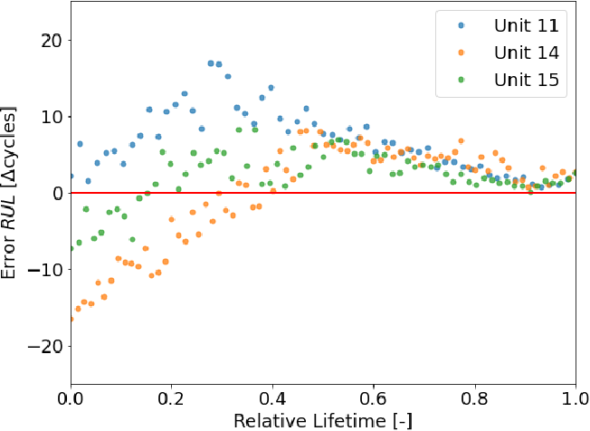 Figure 4 for Uncertainty-aware Remaining Useful Life predictor
