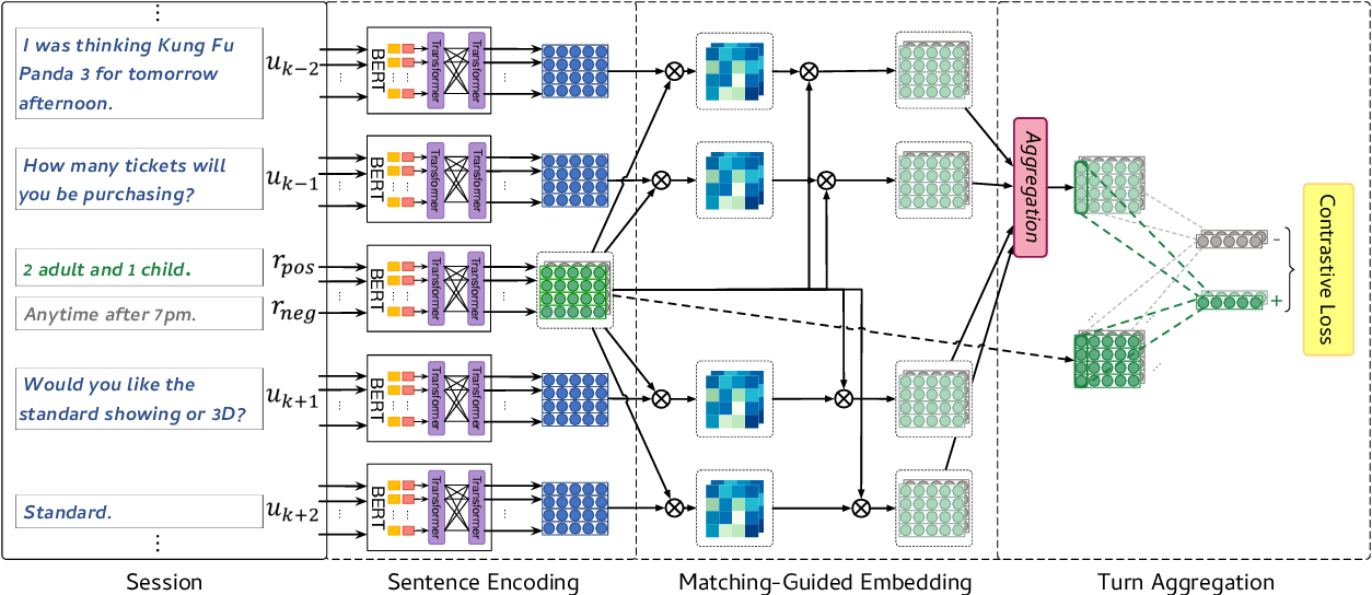 Figure 1 for DialogueCSE: Dialogue-based Contrastive Learning of Sentence Embeddings