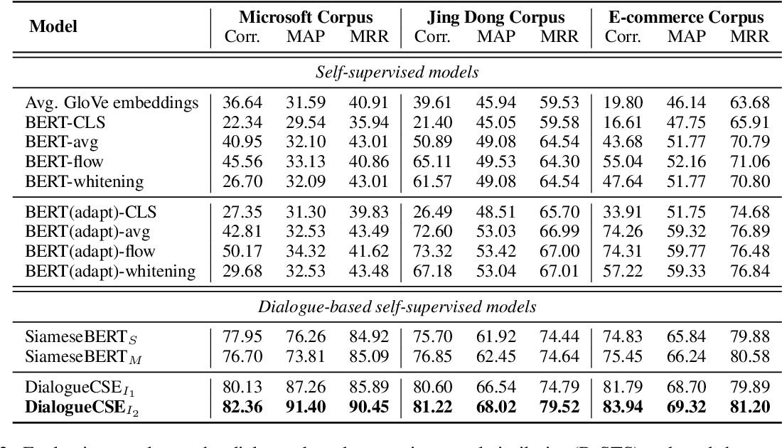 Figure 3 for DialogueCSE: Dialogue-based Contrastive Learning of Sentence Embeddings