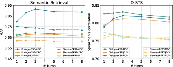 Figure 4 for DialogueCSE: Dialogue-based Contrastive Learning of Sentence Embeddings
