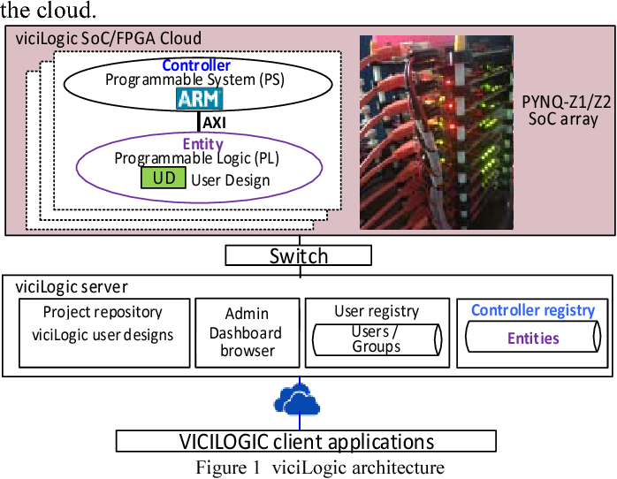 Figure 1 from Vicilogic 2 0: Online Learning and Prototyping