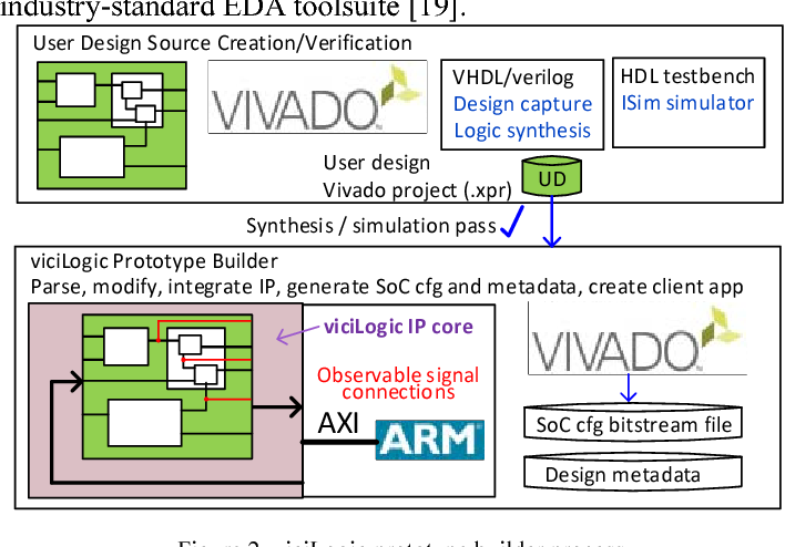 Figure 4 from Vicilogic 2 0: Online Learning and Prototyping of